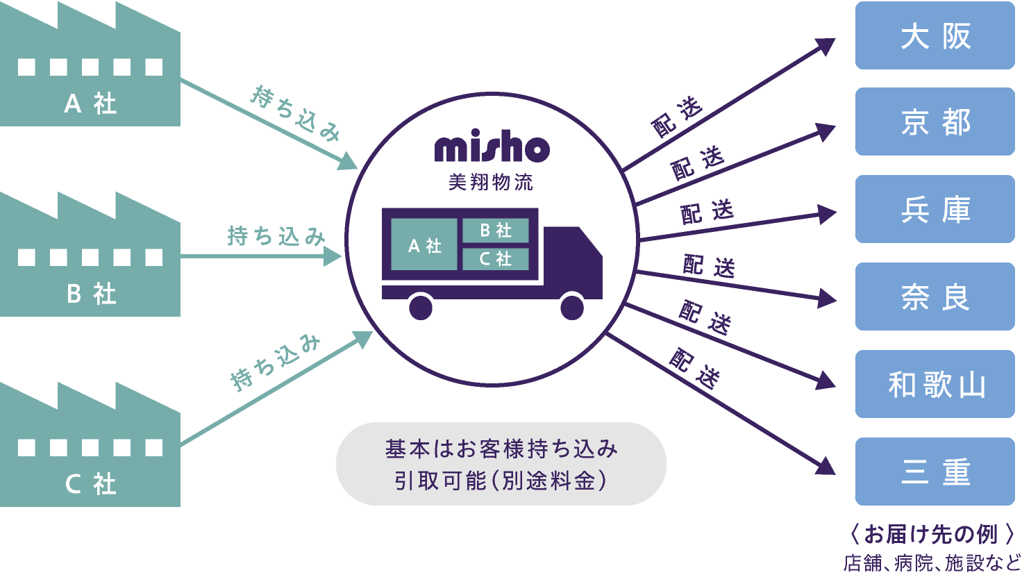 少量の荷物も混載することで、様々な地域にお運びできます